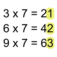 Multiplication Facts – Sevens