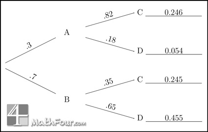 Probability tree diagrams as puzzles mathfour can you solve these probability tree diagram puzzles mathfour ccuart Choice Image