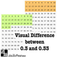How to Tell the Difference between 0.3 and 0.33 – Visually