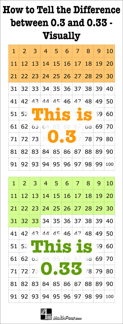 Have you ever really thought about (or had to teach) the difference between 0.3 and 0.33? Here's a visual for it!