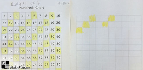 Using The Hundreds Chart To Teach Beginning Multiplication  Mathfour